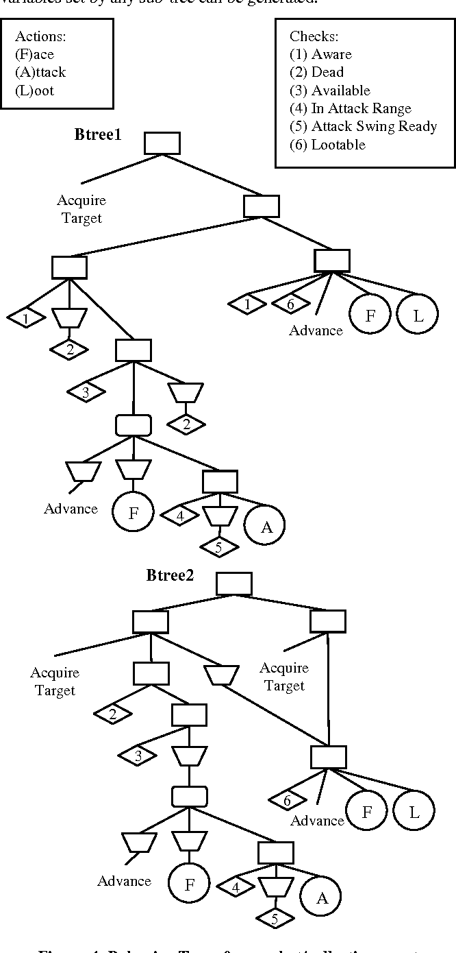 Figure 4 from Adapting in-game agent behavior by