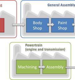 performance measurement on automotive assembly line [ 1168 x 682 Pixel ]
