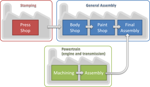 small resolution of performance measurement on automotive assembly line