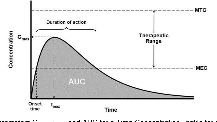 Figure 1 from Submission of Pharmacokinetics ( PK ) Data