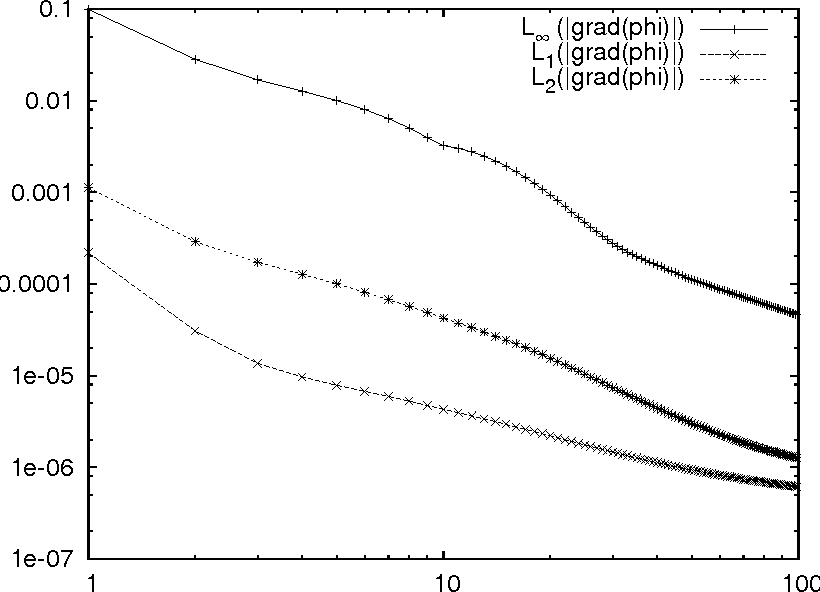 Figure 5 from An Adaptive Cartesian Grid Embedded Boundary