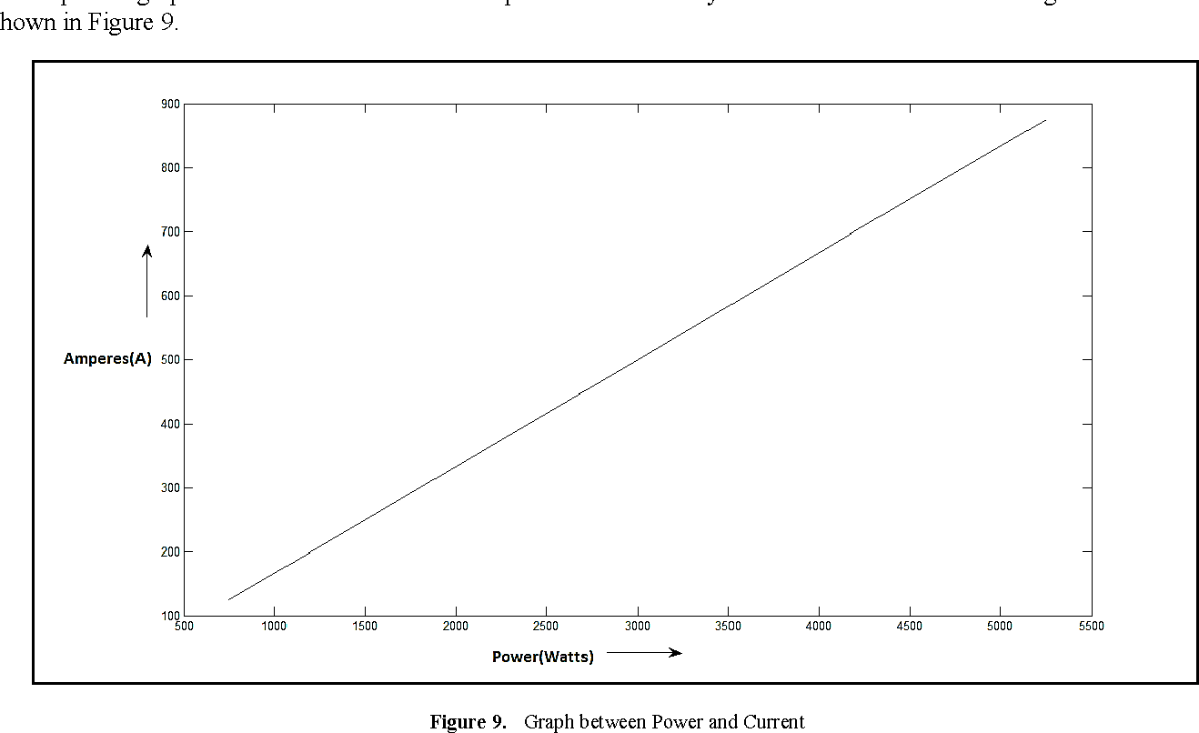 hight resolution of graph between power and current
