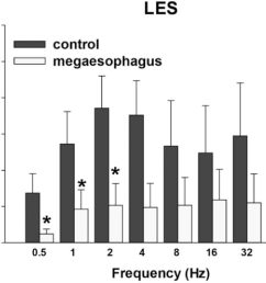 figure 24 muscle relaxation responses of the lower esophageal sphincter les rats [ 1238 x 948 Pixel ]