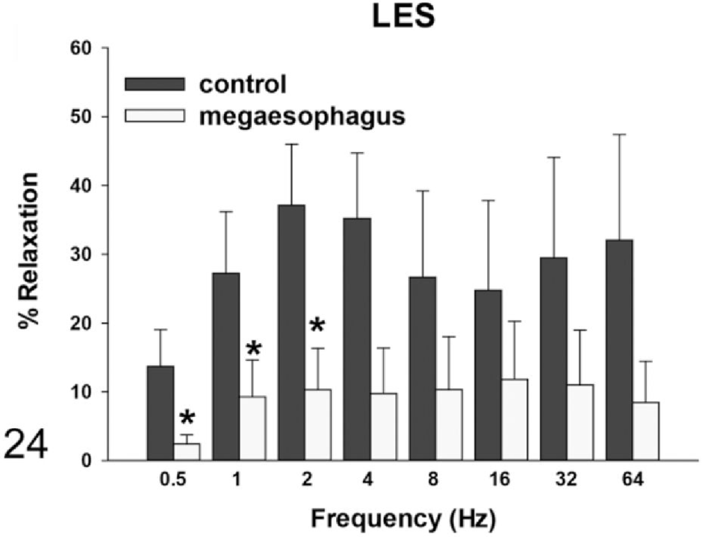 medium resolution of figure 24 muscle relaxation responses of the lower esophageal sphincter les rats