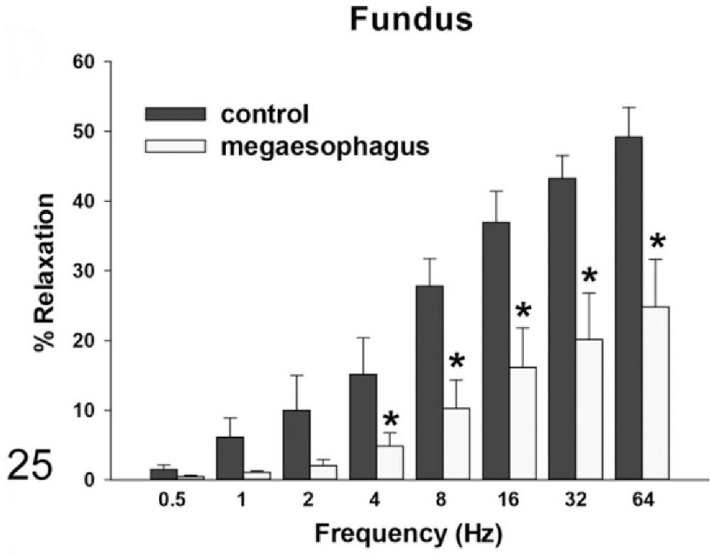 medium resolution of megaesophagus in a line of transgenic rats a model of achalasia
