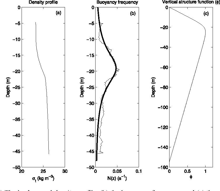 Figure 8 from Analyses of internal solitary waves
