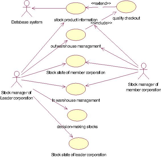 inventory management model diagram 2001 nissan frontier wiring virtual enterprise based on uml figure 2