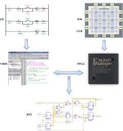 figure 3 implementation of fpga based plc from ladder diagram  [ 1254 x 1352 Pixel ]