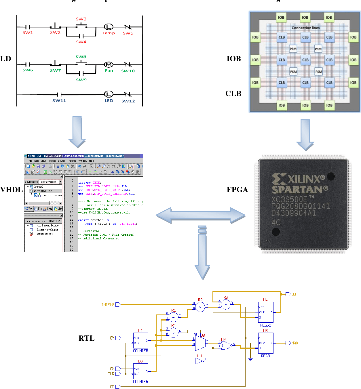 hight resolution of figure 3 implementation of fpga based plc from ladder diagram