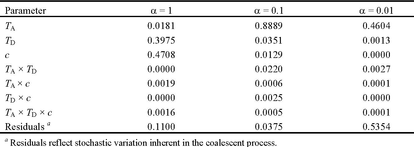 Table 3 from Population Genomics of Secondary Contact