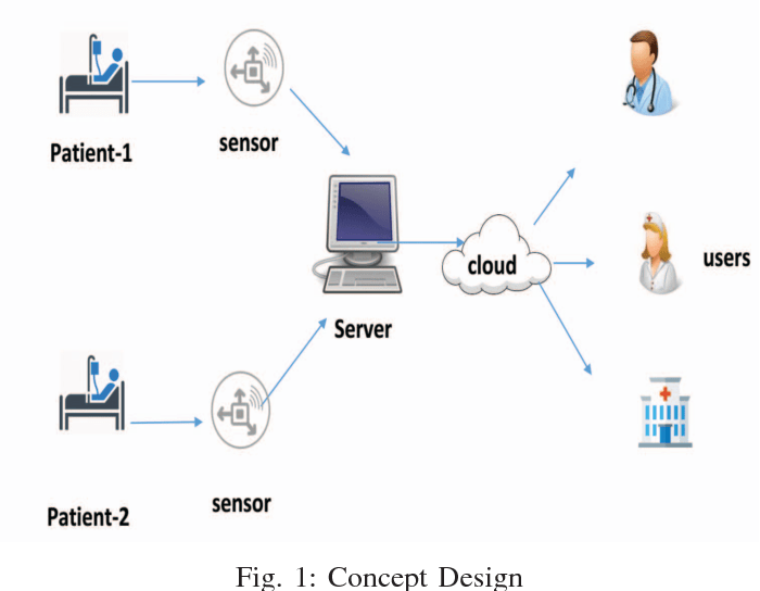 Figure 1 from IoT-cloud based framework for patient's data