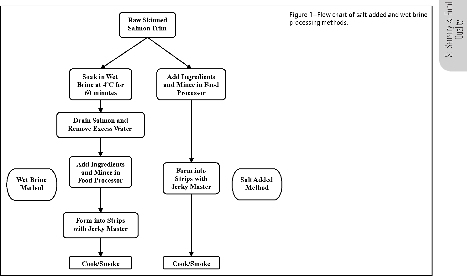 hight resolution of figure 1 flow chart of salt added and wet brine processing methods