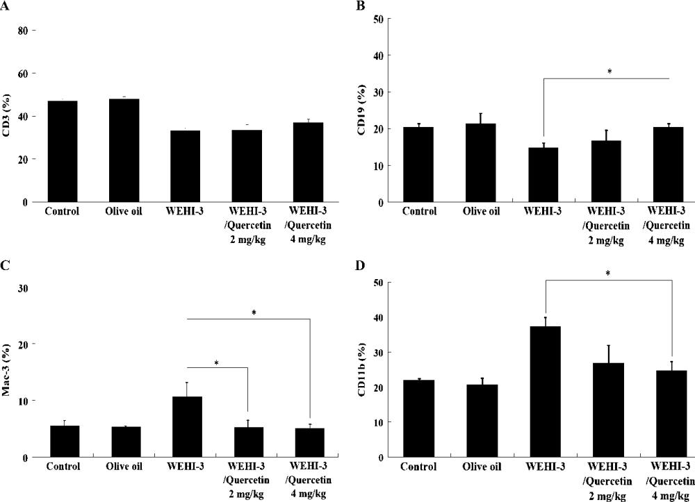 medium resolution of quercetin inhibited murine leukemia wehi 3 cells in vivo and promoted immune response semantic scholar