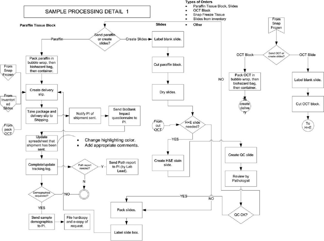 hight resolution of business process flow diagram for sample processing part 1 paraffin