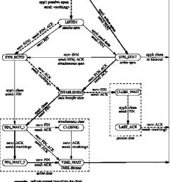 figure 18 12 tcp state transition diagram  [ 1190 x 1552 Pixel ]