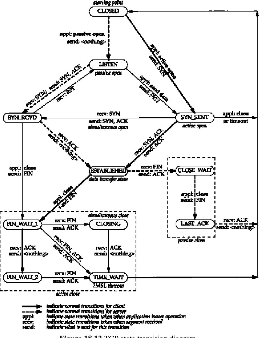 medium resolution of figure 18 12 tcp state transition diagram