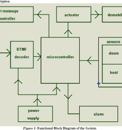 figure 1 functional block diagram of the system  [ 1266 x 960 Pixel ]