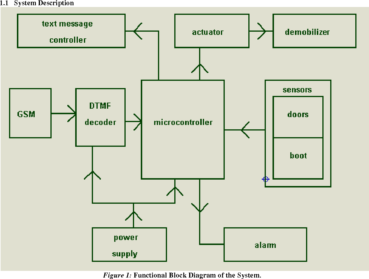 hight resolution of figure 1 functional block diagram of the system