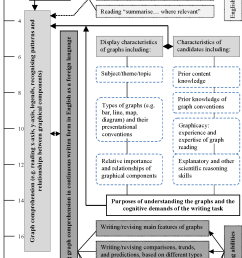figure 3 a working model of cognitive processes for taking ielts awt1 tasks [ 1180 x 1812 Pixel ]