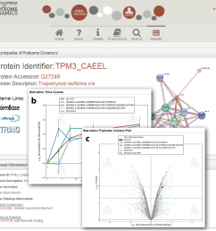 encyclopedia of proteome dynamics web based data sharing tool screen [ 1394 x 1344 Pixel ]