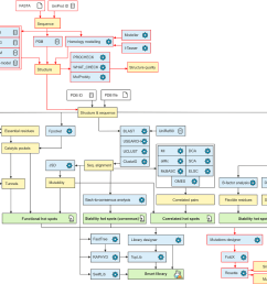 workflow diagram of hotspot wizard 3 0 the workflow consists of four phases [ 1338 x 972 Pixel ]