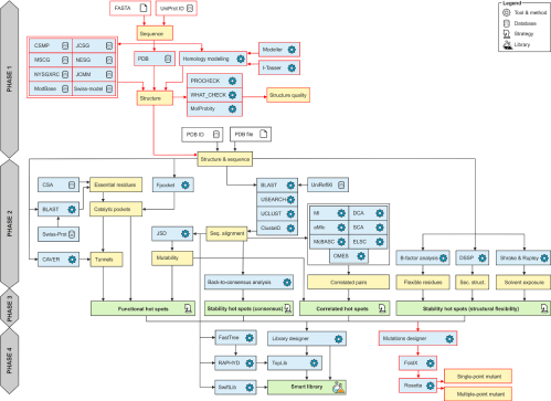 small resolution of workflow diagram of hotspot wizard 3 0 the workflow consists of four phases