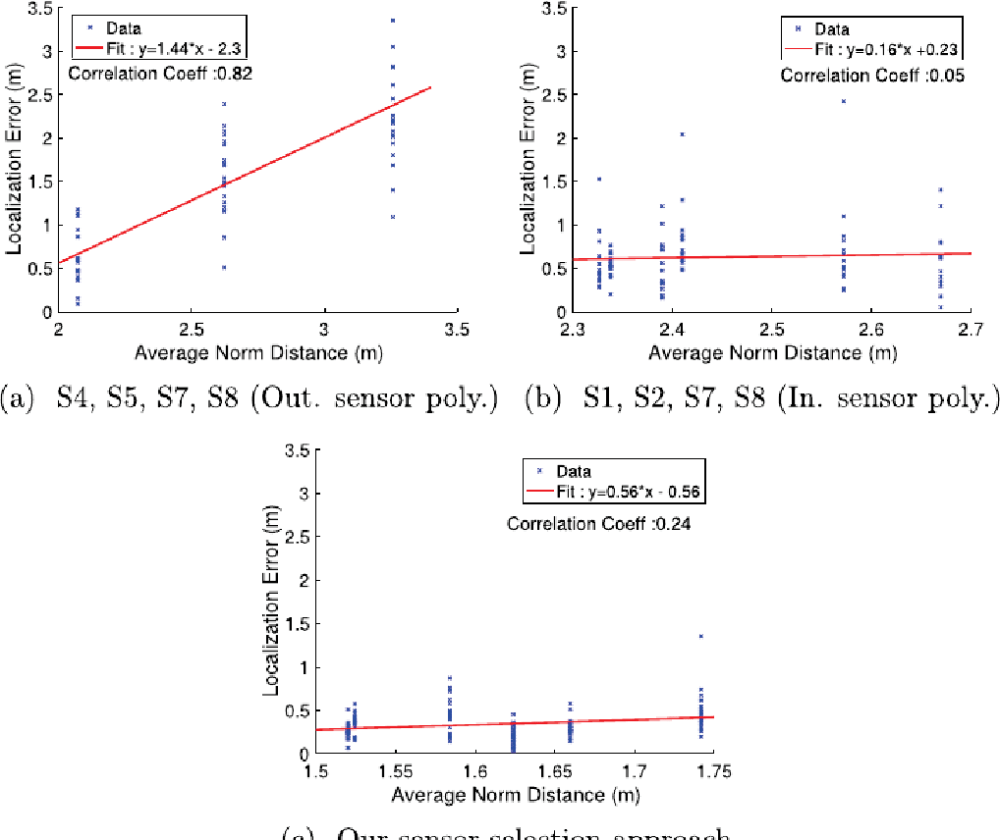 medium resolution of fig 10 effect of distance between footsteps and sensors on localization accuracy this
