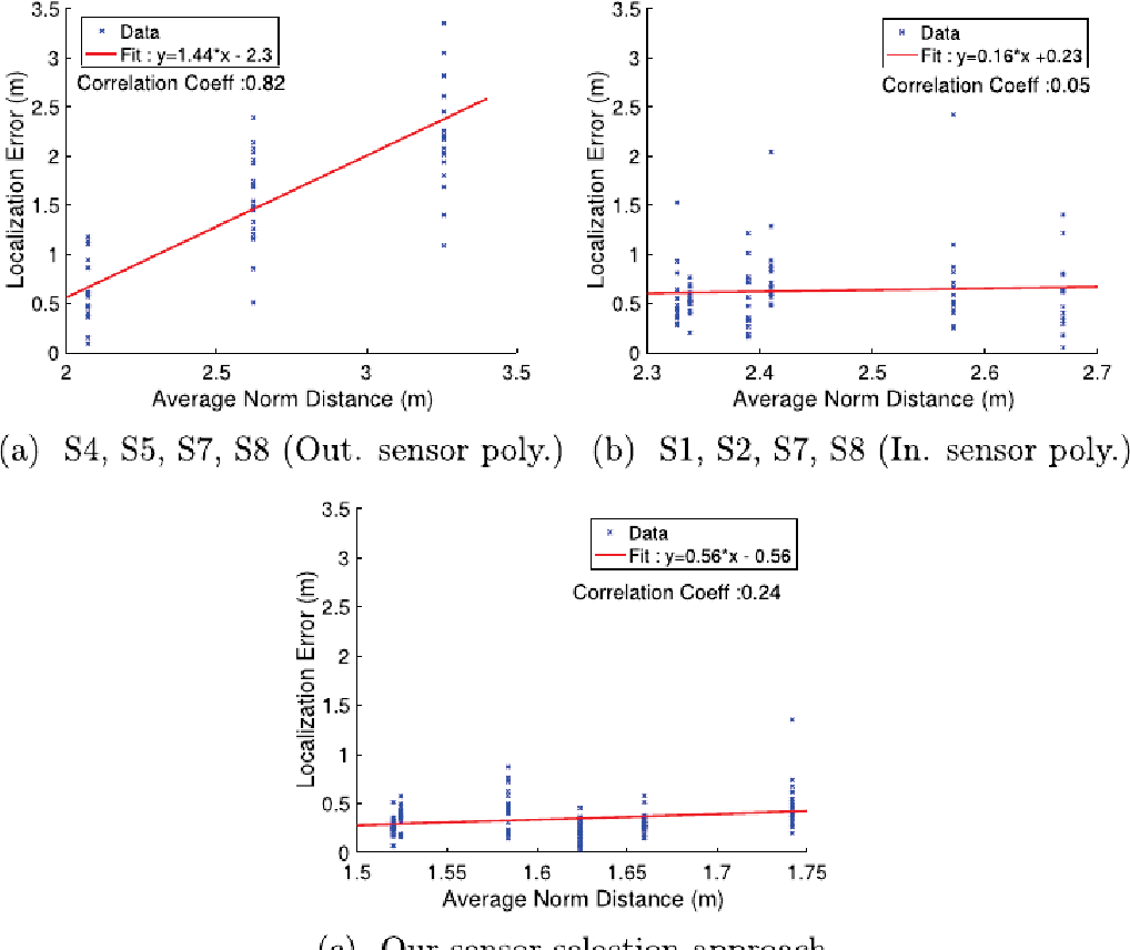 hight resolution of fig 10 effect of distance between footsteps and sensors on localization accuracy this