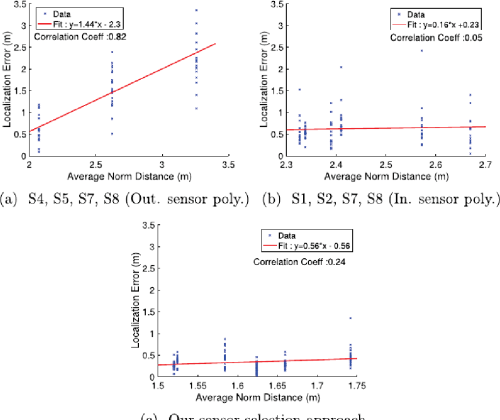 small resolution of fig 10 effect of distance between footsteps and sensors on localization accuracy this