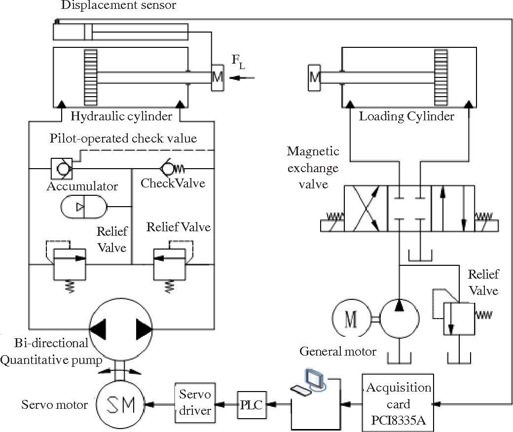 hight resolution of schematic diagram of direct drive pump control system