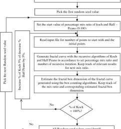 flowchart for the fractal box dimension of modeling two colliding sawdust particles  [ 1020 x 1448 Pixel ]