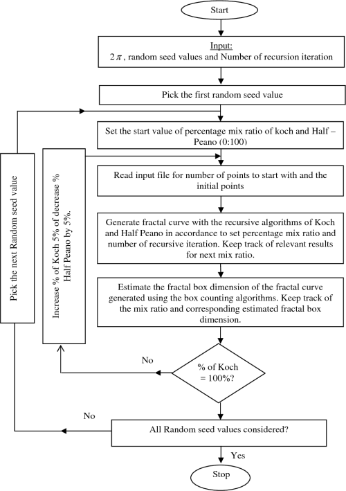small resolution of flowchart for the fractal box dimension of modeling two colliding sawdust particles