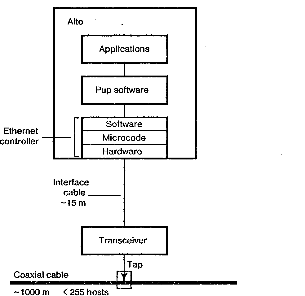 hight resolution of alto ethernet connection