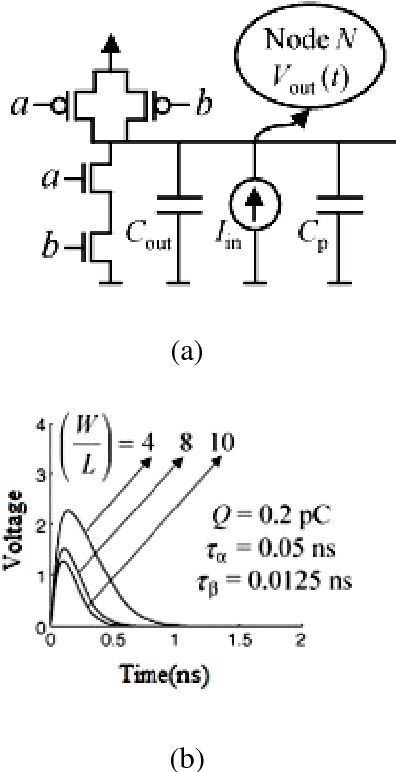 Figure 8 from A SURVEY OF RADIATION HARDENING BY DESIGN