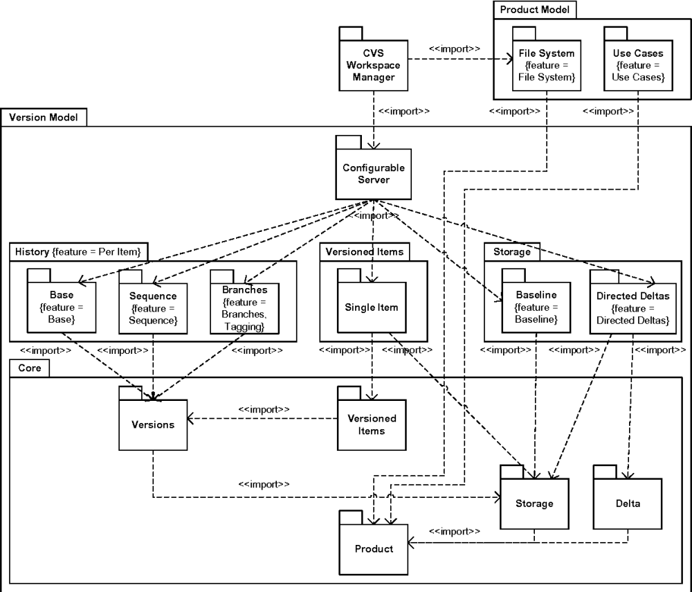medium resolution of figure 4 package diagram with feature annotations