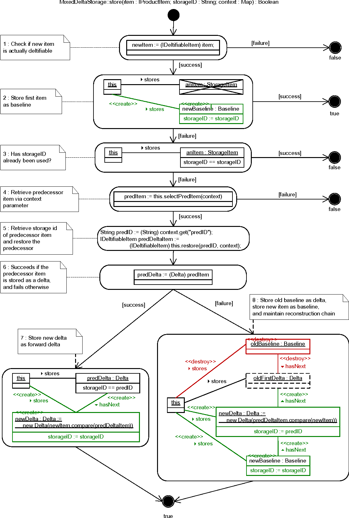 hight resolution of figure 6 story diagram for storing an item mixed deltas