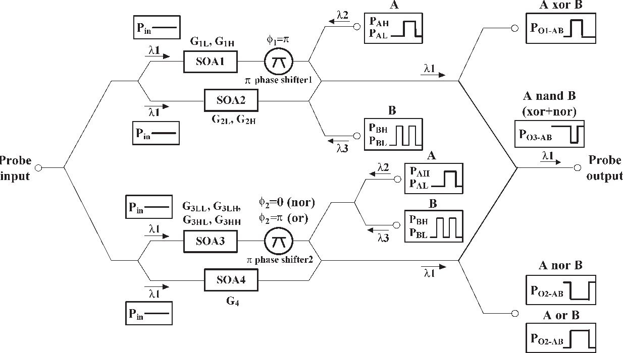 hight resolution of schematic diagram of all optical multiple logic gates with xor