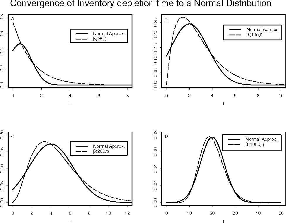 Figure 1 from Optimal Control of an Inventory with
