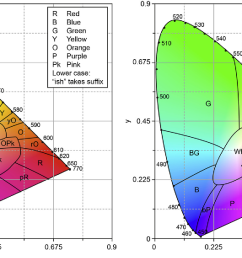left approximate color regions on cie 1931 x y chromaticity [ 1298 x 612 Pixel ]