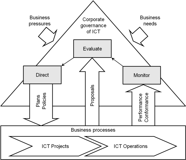 Figure 4 from A process model for integrated IT governance