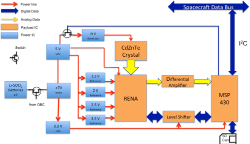 small resolution of 4 electrical block diagram and data flow diagram of the xrd the