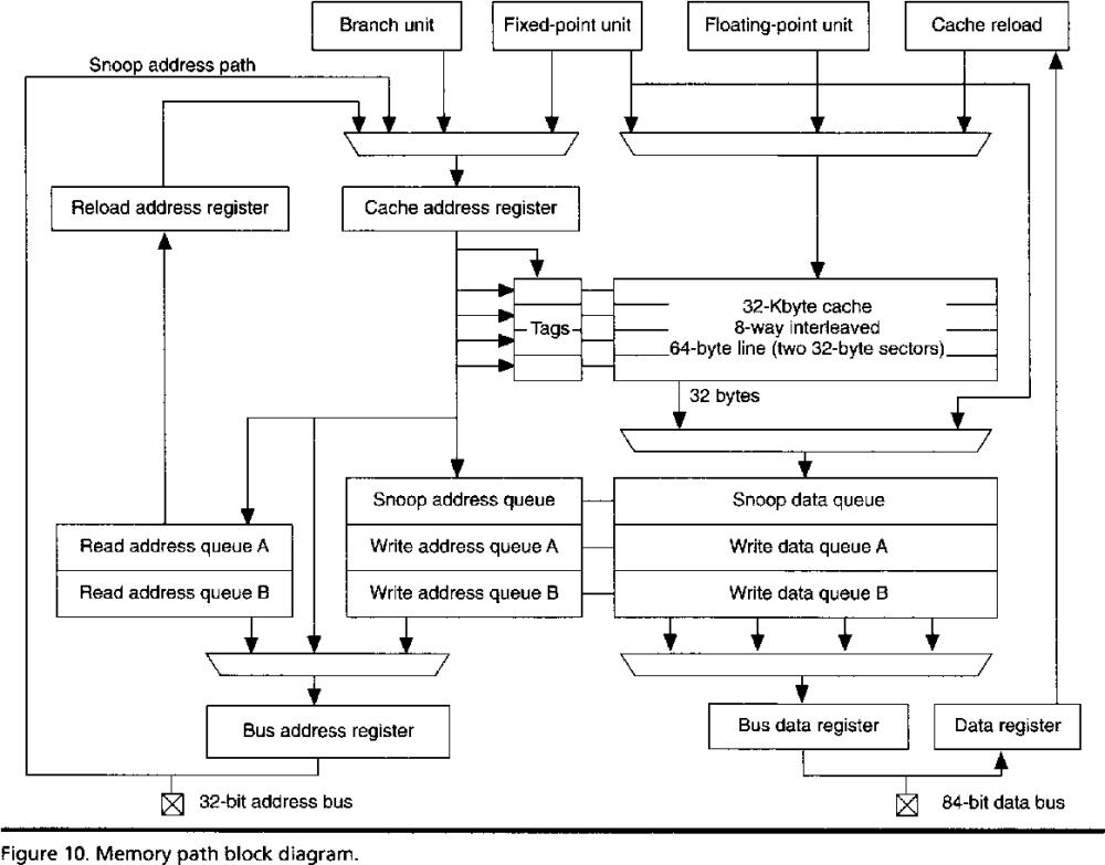 medium resolution of figure io memory path block diagram