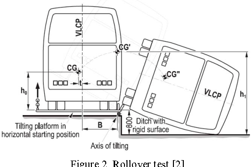 Figure 2 from Design and analysis of electric bus