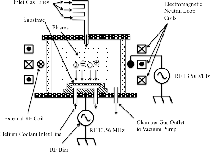 Figure 1 from Plasma Etching of Deep High-Aspect Ratio