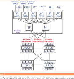 the ibm z13 processor cache subsystem [ 1330 x 1300 Pixel ]