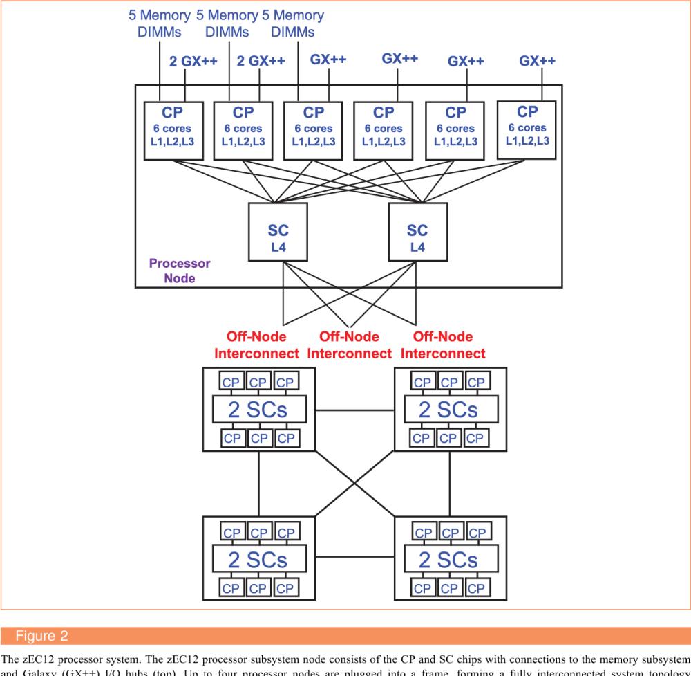 medium resolution of the ibm z13 processor cache subsystem