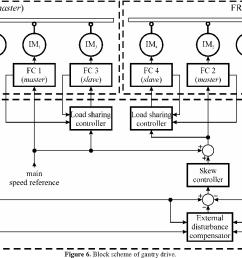 block scheme of gantry drive  [ 1182 x 828 Pixel ]