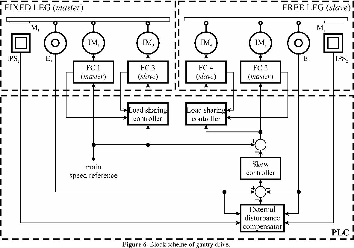 hight resolution of block scheme of gantry drive
