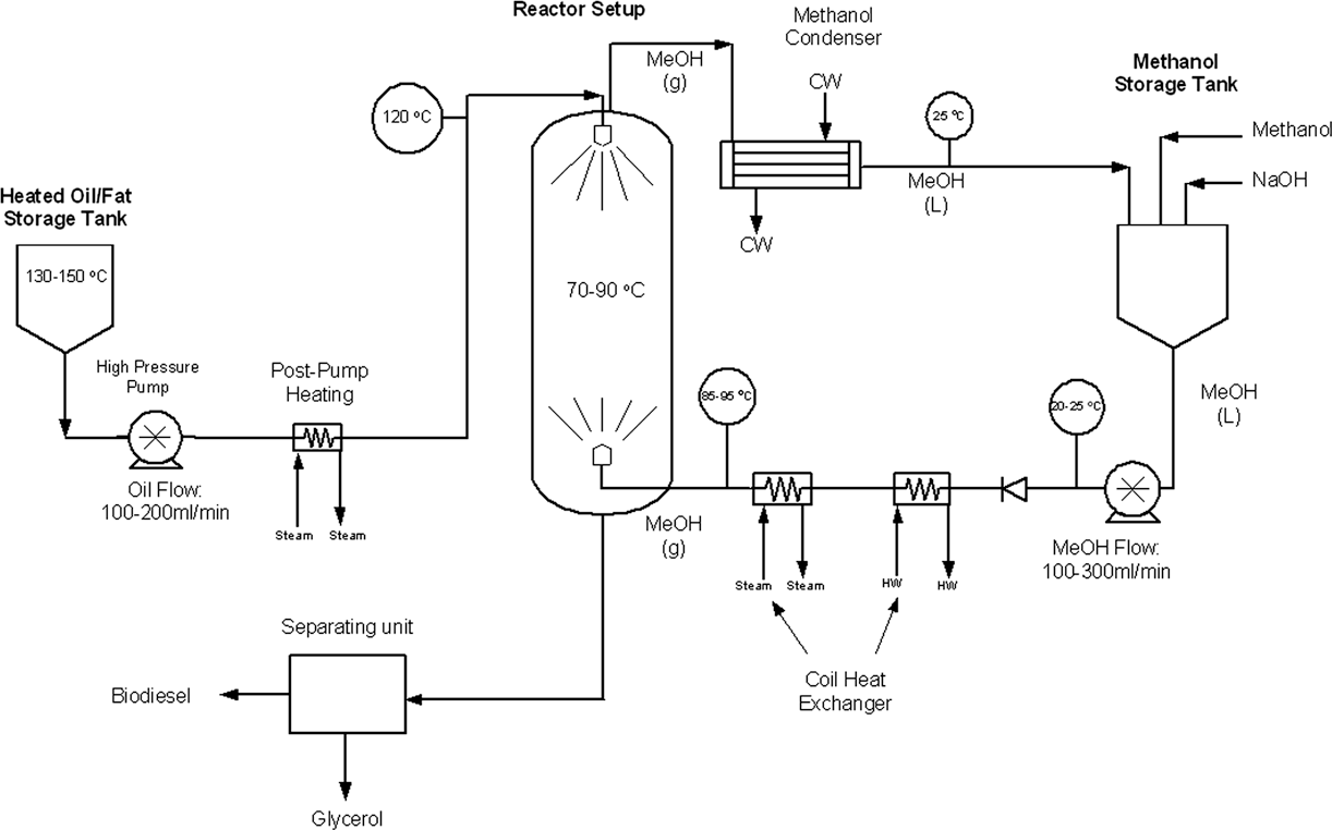 [WRG-9423] Process Flow Diagram Reactor
