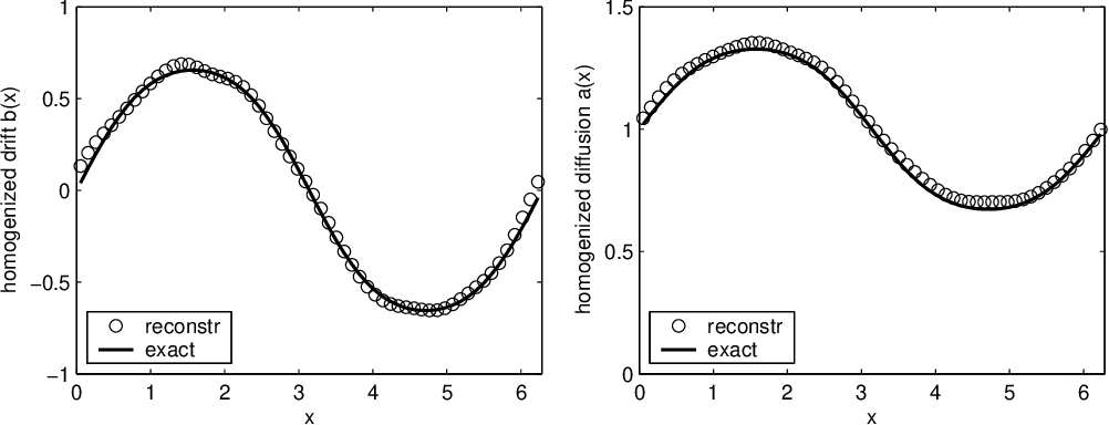 Figure 5.1 from Reconstruction of diffusions using